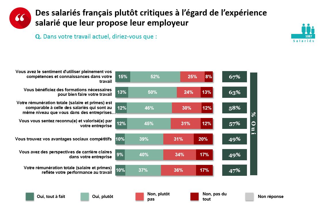Pour les salariés français, la possibilité de « télétravailler » quelques  jours par semaine s inscrit dans une évolution positive du travail (79% de  ... e39f0909b50e