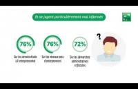 BNP PARIBAS - Les Français et l'aventure entrepreneuriale