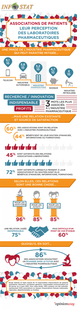 ASOCS - Associations de patients, leur perception des laboratoires pharmaceutiques